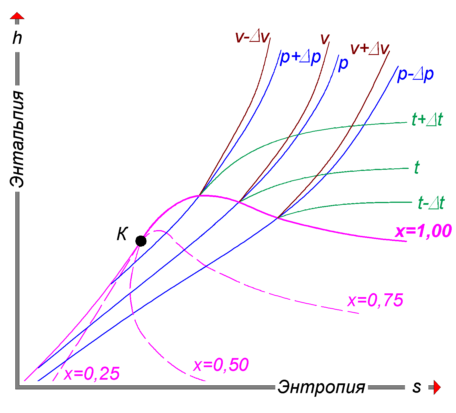 a research on enthalpies and entropies of features on a heat pump