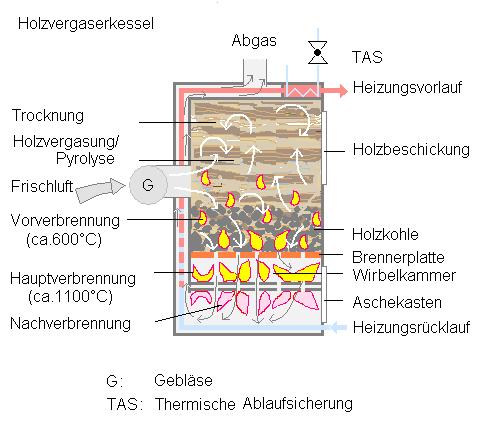 Holzvergaserkessel – Wikipedia