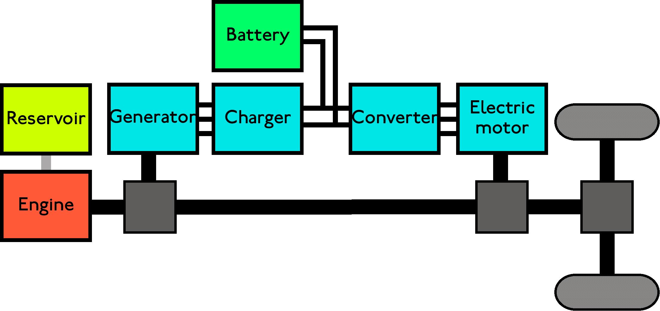 hybrid engine diagram power of a train best wiring library Hybrid Car Engine Diagram car engine evolution hybrid engine solar train by rohit