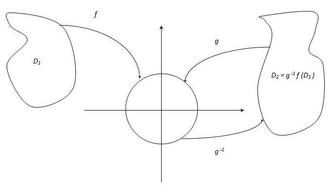 Illustration of Riemann Mapping Theorem