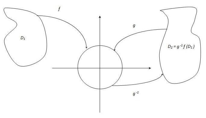 https://upload.wikimedia.org/wikipedia/commons/e/e9/Illustration_of_Riemann_Mapping_Theorem.JPG
