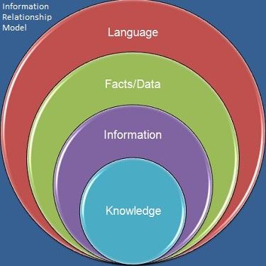Image 7 Information Relationship Model.jpg