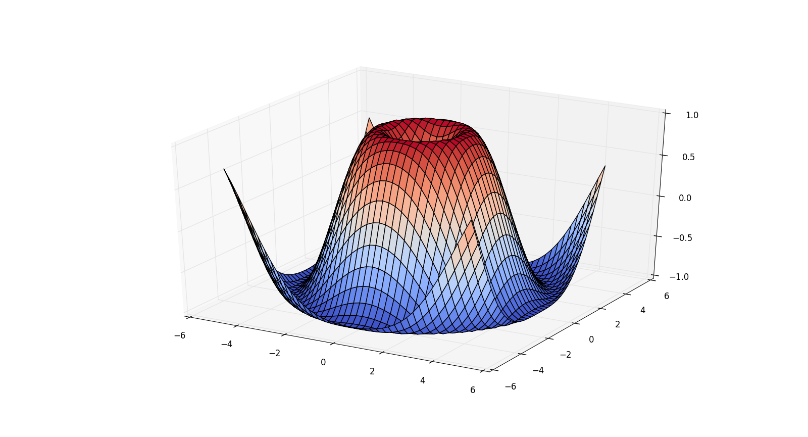 Python Visualization Libraries List