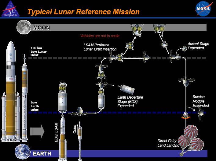 Nasa_constellation_program_for_moon_miss