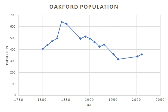 Oakford population graph 1881-2011
