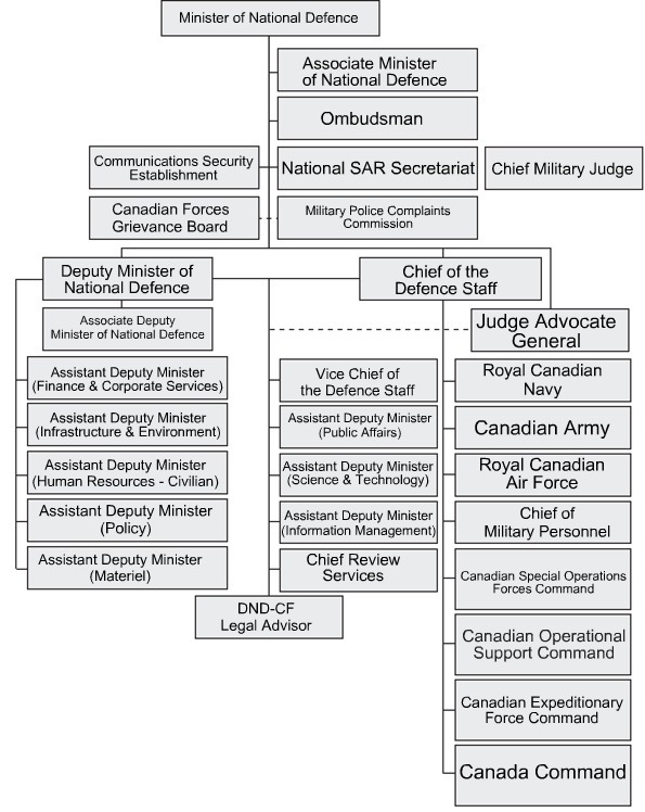 Fill In Organizational Chart: Organization Chart - Department of National Defence Canada ,Chart