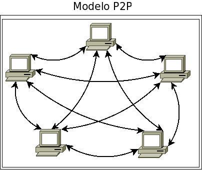 ProjetoP2P