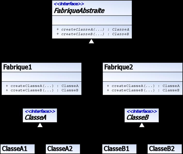 Fileuml Dp Fabriqueabstraitepng Wikimedia Commons