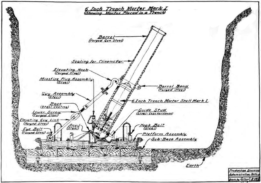 Fileus 6 Inch Trench Mortar Positioning Diagrameg Wikimedia