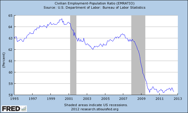 US employment 1995-2012.png