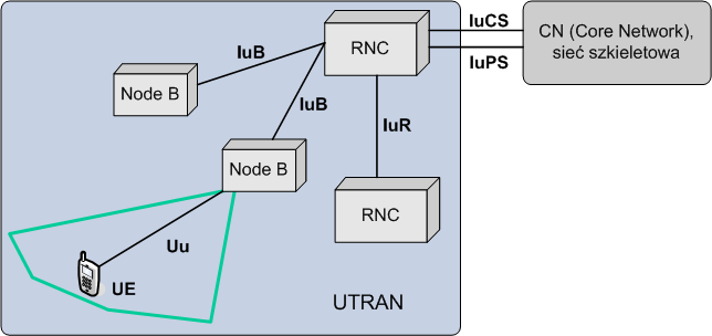 UMTS Terrestrial Radio Access Network