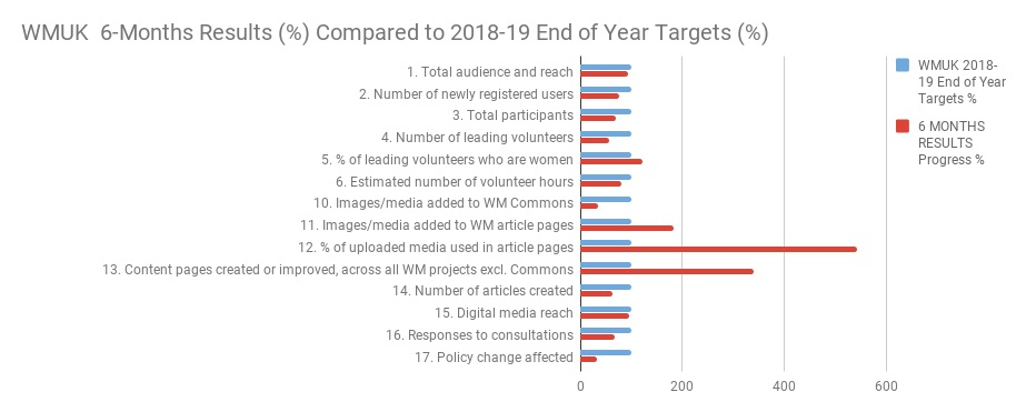WMUK 6-Months Results Compared to 2018-19 End of Year Target