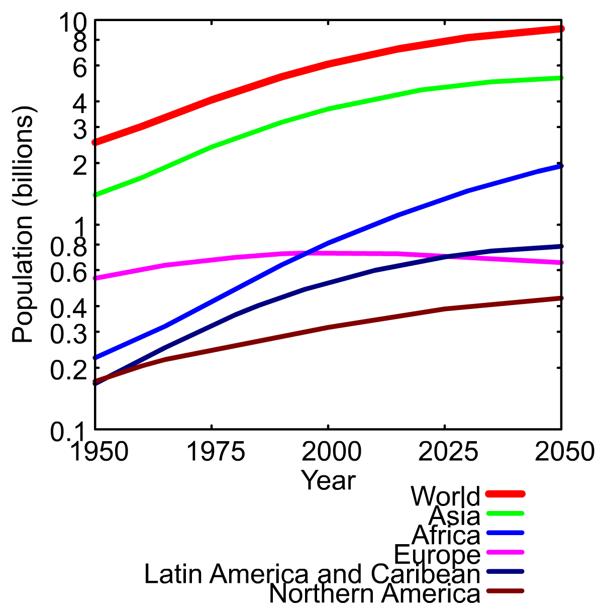 Evolution Population Population Evolution.png