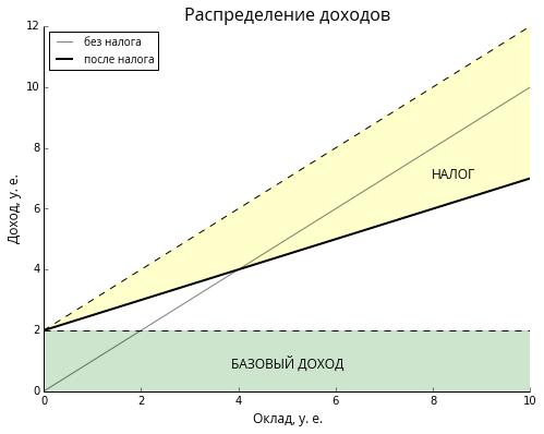Безусловный базовый доход — Википедия