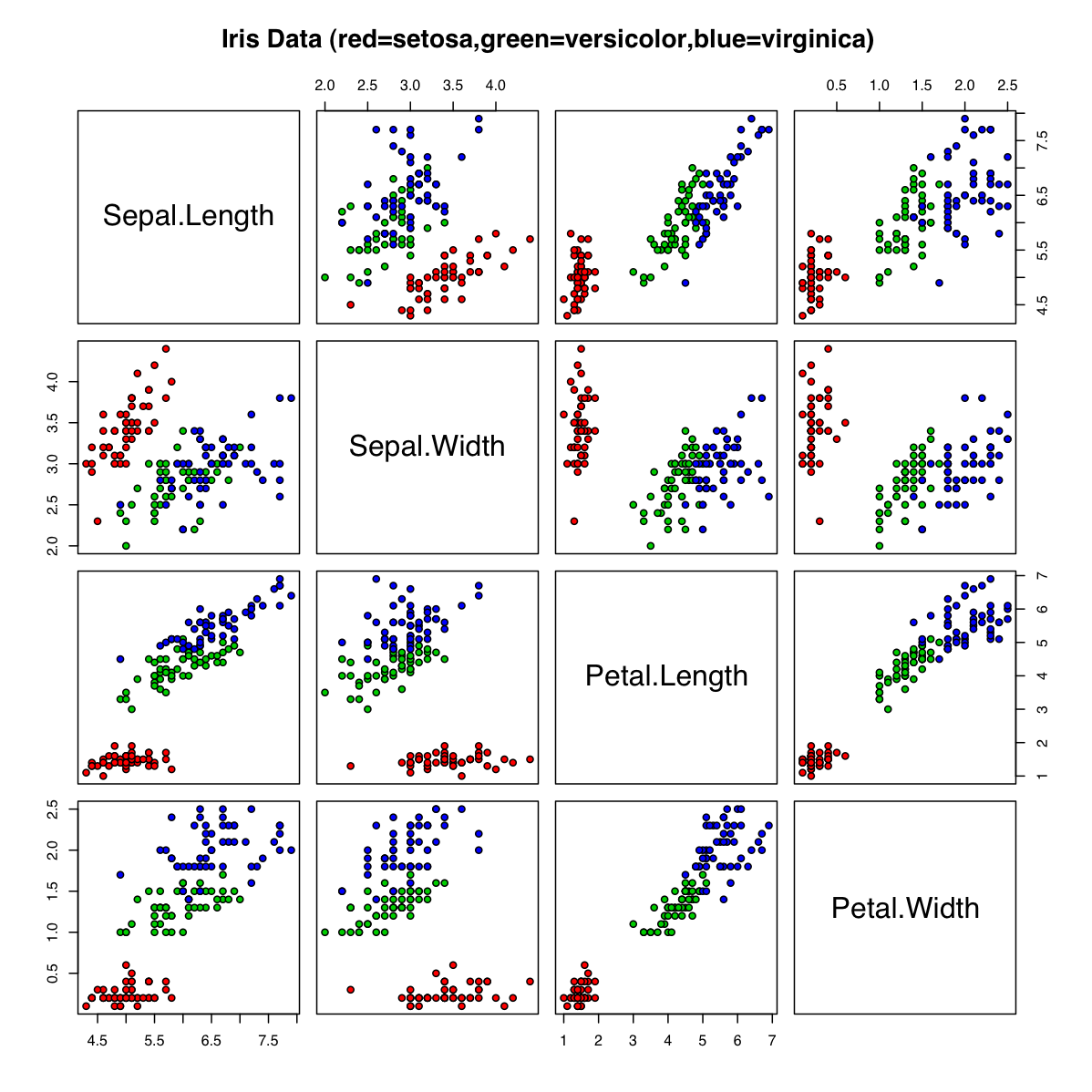 The iris dataset, as a grid of scatterplots