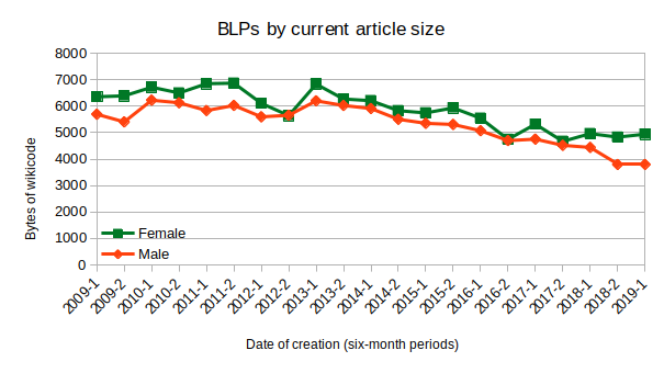 BLPs by current article size and date of creation