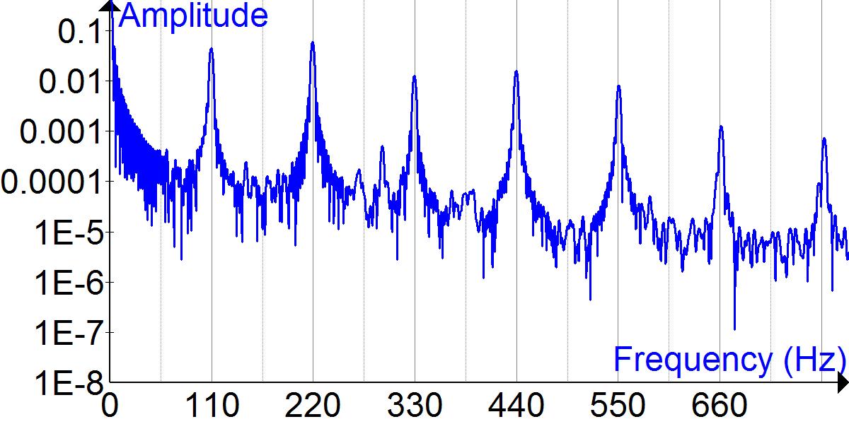 Acoustic Resonance Tube : Acoustic resonance wikiwand