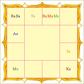 Free Vedic Astrology Chart: Birth Chart (southern).png - Wikimedia Commons,Chart