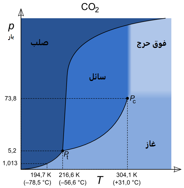 Filecarbon Dioxide P T Phase Diagram Arg Wikimedia Commons