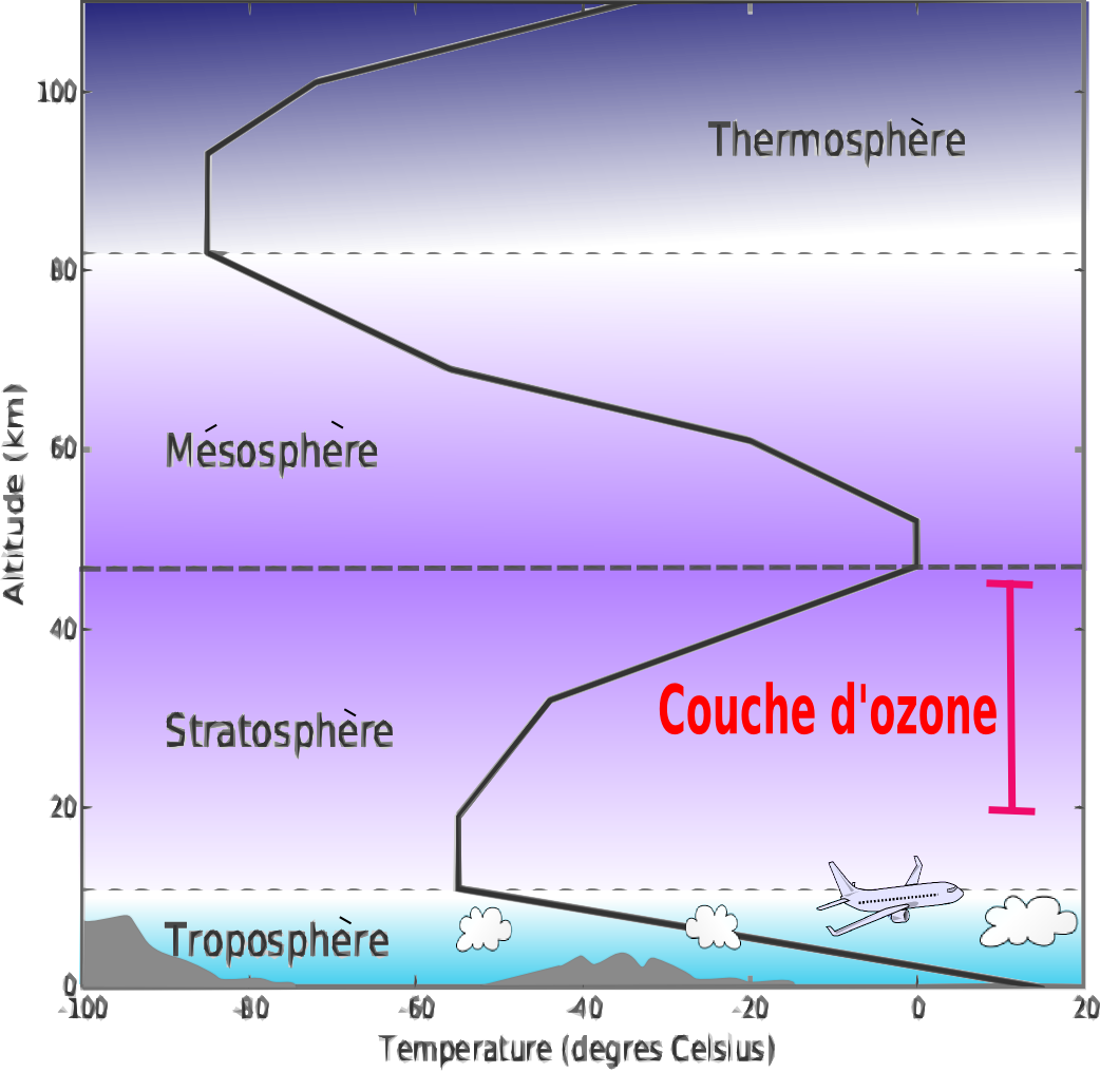 a description of the ozone In order to properly define ozone pollution we first need to define ozone ozone is molecule of three oxygen atoms bound together (o3), and it is highly.