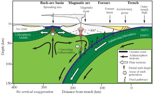 Back Arc Basin Wikipedia