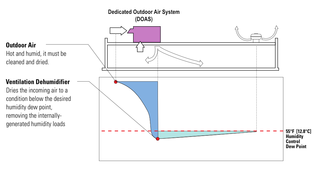 File:Dedicated Outdoor Air System (DOAS) Diagram.png ... on