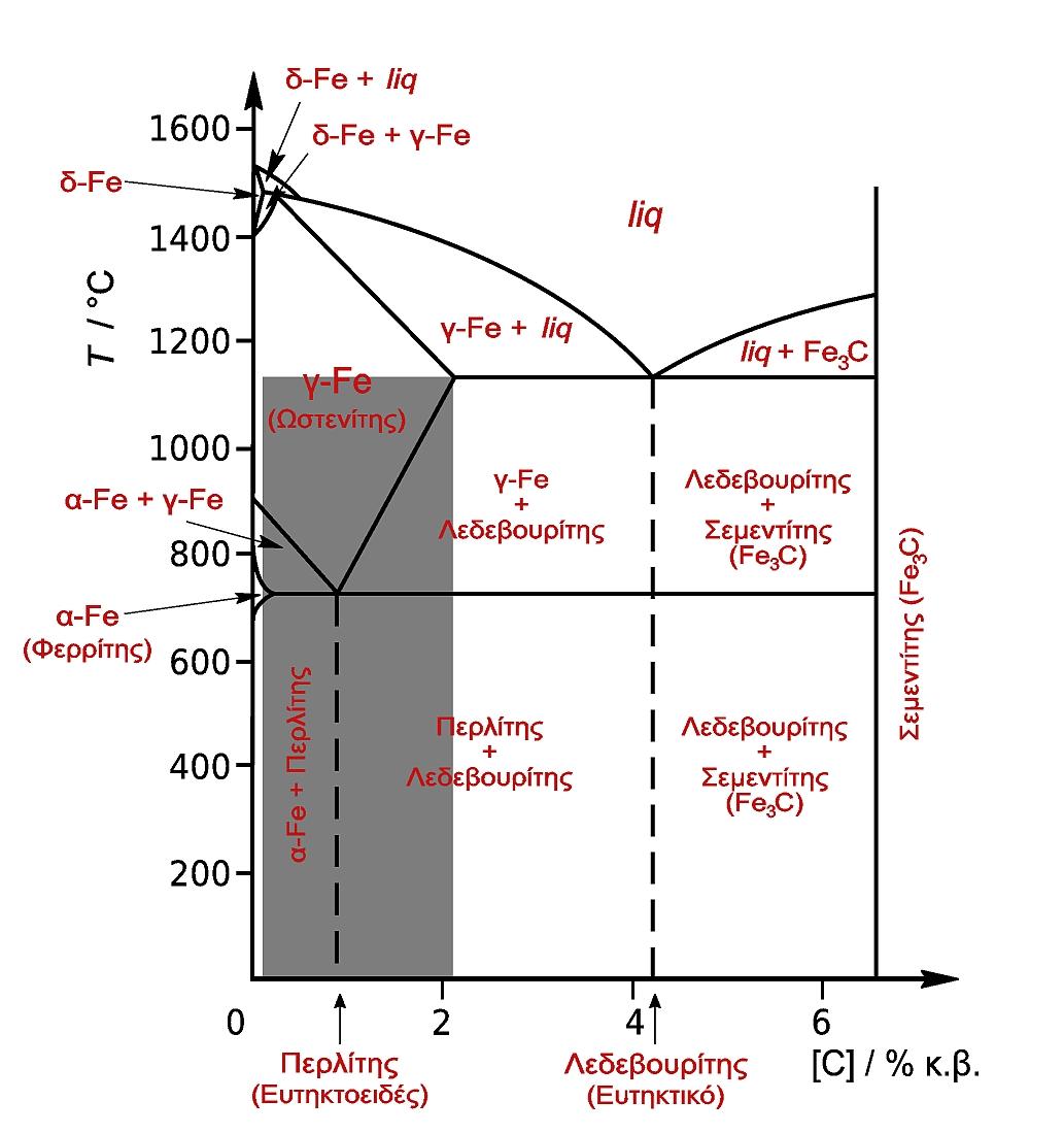Steel Production Flow Chart: Fe-C-steel-greek.jpeg - Wikimedia Commons,Chart