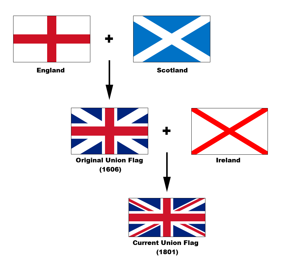 флаг великобритании появился из национальных флагов :Шотландии ,Англии и...