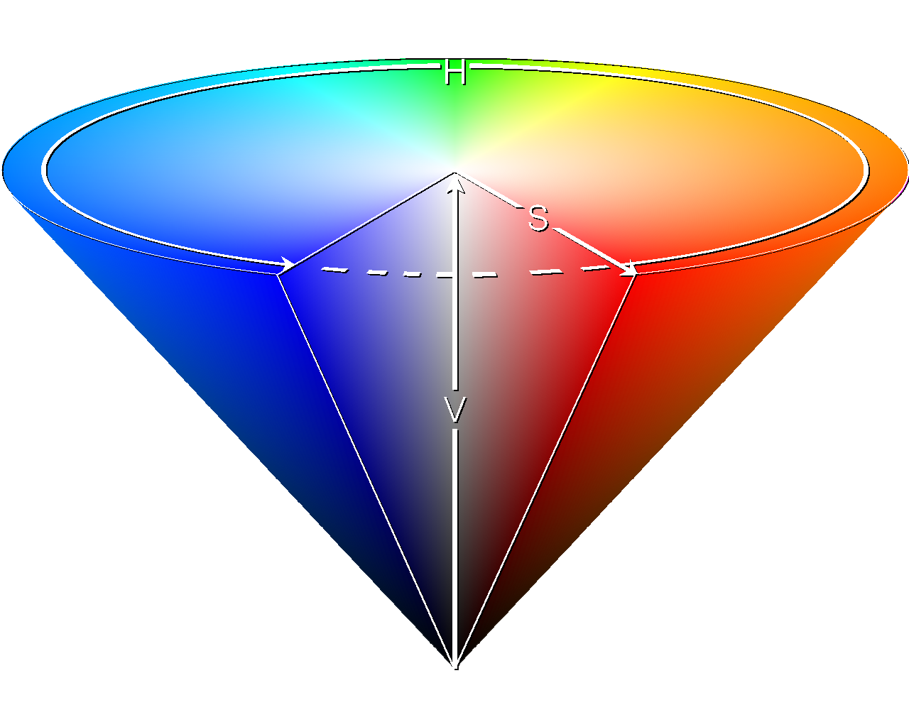 hsv cone spectrum