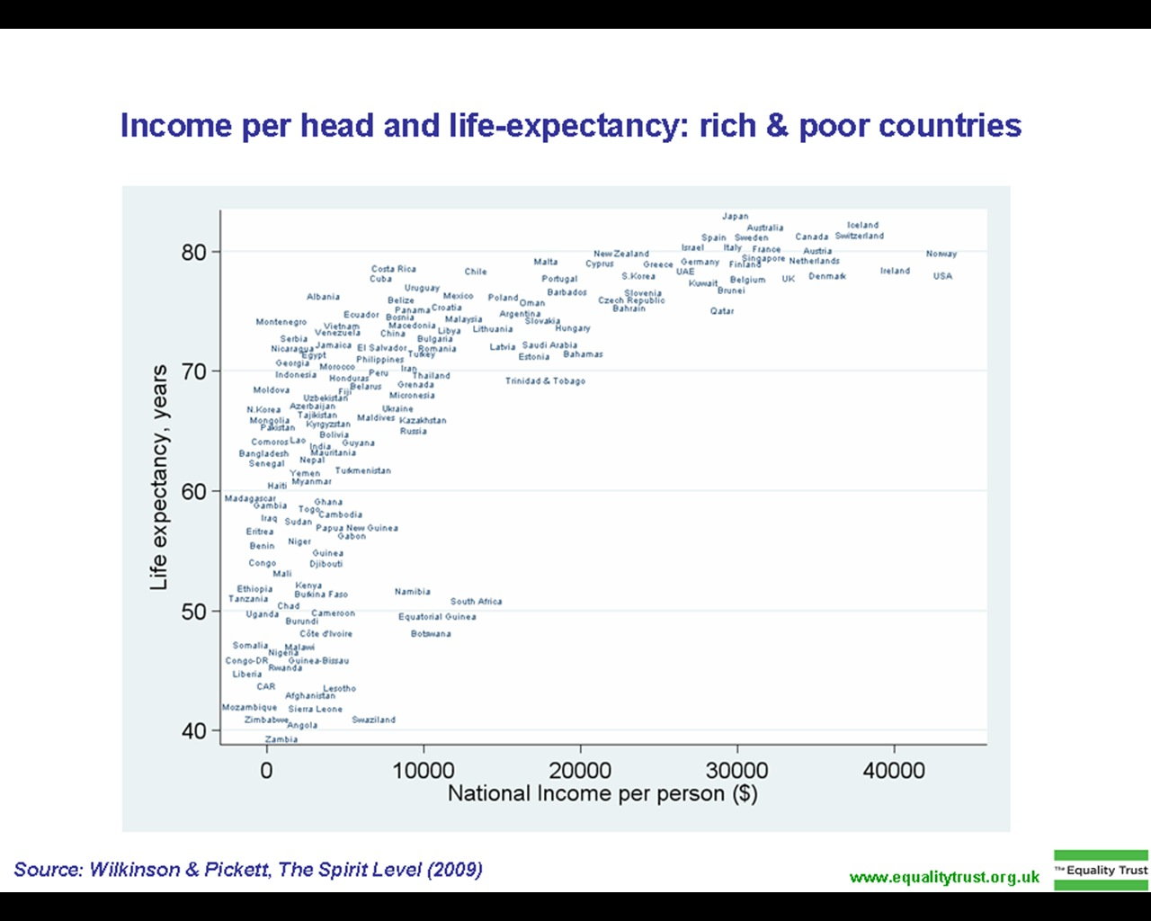FileIncome Per Head And Lifeexpectancy Rich Poor Countries - Rich and poor countries