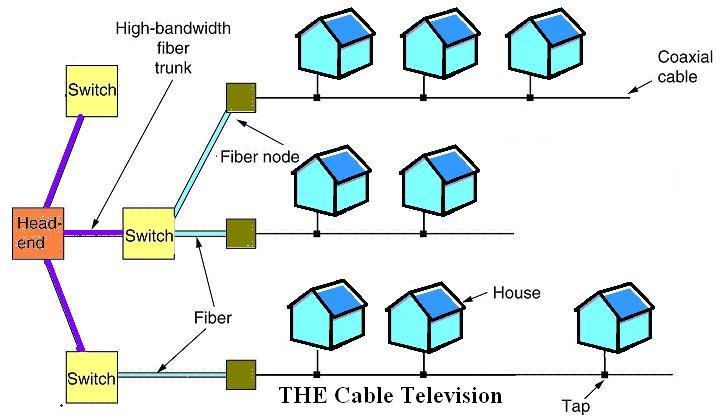 Communication Networks/Cable - Wikibooks, open books for an open world