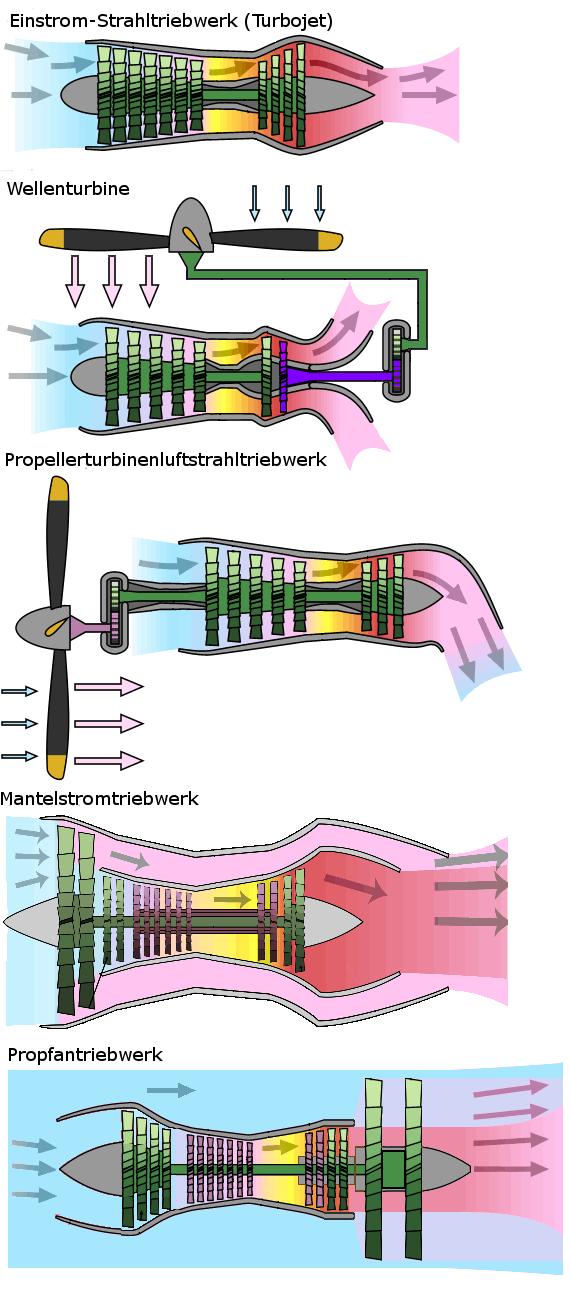 Turbinen-Strahltriebwerk – Wikipedia