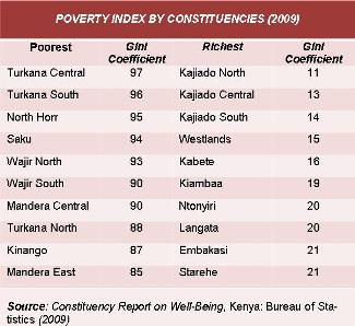 Kenya Poverty Index per kiesdistrict 2009