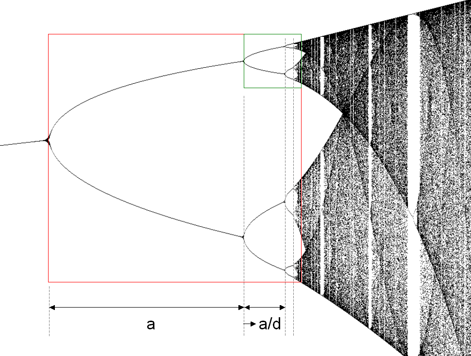 [Image: Logistic_map_bifurcation_diagram.png]
