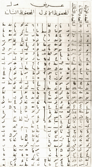 Muhammad Qunawi edition of al-Khalili's universal table.jpg