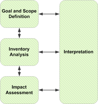 Life Cycle Assessment Wikipedia Definitions for assessment əˈsɛs məntassess·ment. life cycle assessment wikipedia