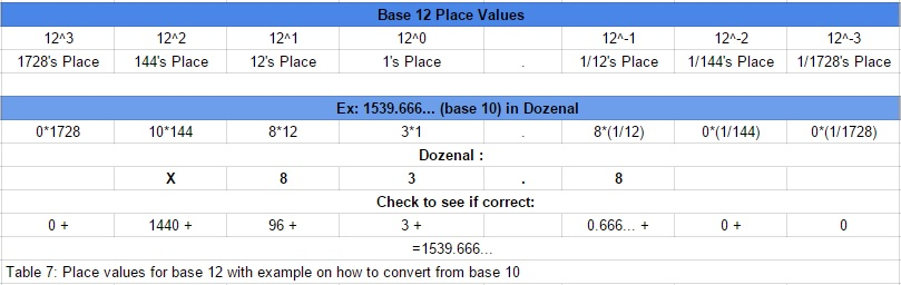FilePlace Value Chart Of Base Jpg  Wikimedia Commons