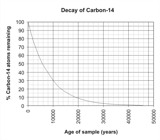 Absolute age dating isotopes 2