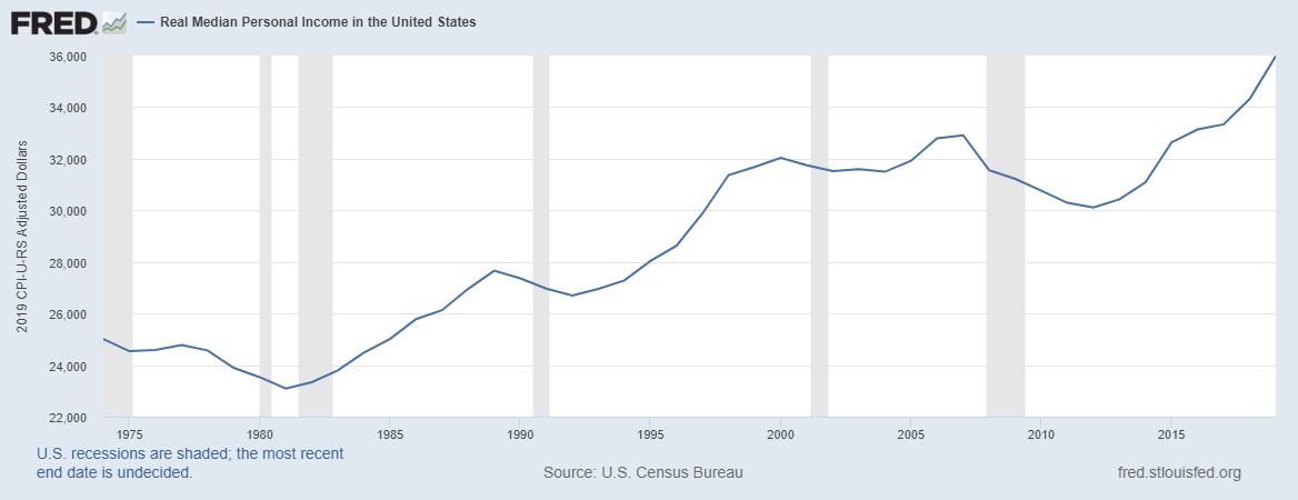 Personal income in the United States - Wikipedia