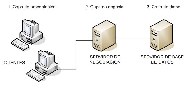 Ejemplo de aplicacion usando arquitectura 3 capas con c for Arquitectura de capas software