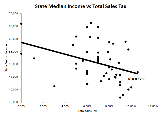 an analysis of national sales tax versus the income tax The pros and cons of a consumption tax and the income tax you're fundamentally taxed when you earn money if you go to a national sales tax or value.