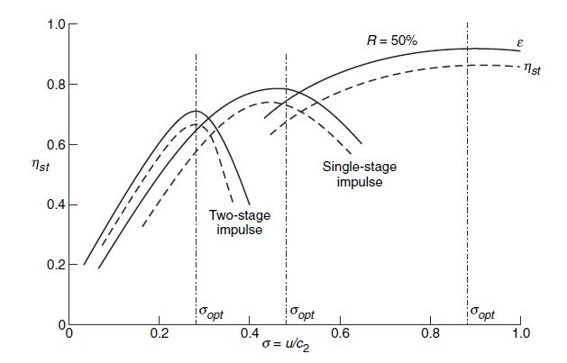 ملف:Variation of utilization factor and stage efficiency with blade-to-gas speed ratio.jpg
