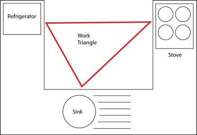 Kitchen work triangle - Wikipedia on residential insulation, residential kitchen accessibility, residential commercial kitchen, residential kitchen lighting, residential kitchen design ideas, residential kitchen ventilation, dining room layout, residential kitchen island, equipment layout, residential kitchen dimensions, residential kitchen plans, residential kitchen equipment, media room layout,