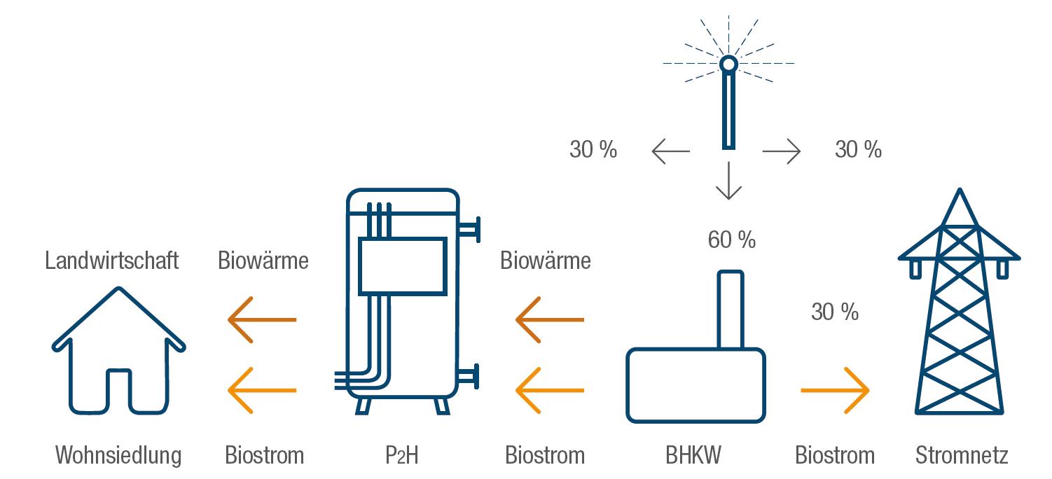 File:Anwendungsbeispiel- PtH Blockheizkraftwerk (BHKW).png ...