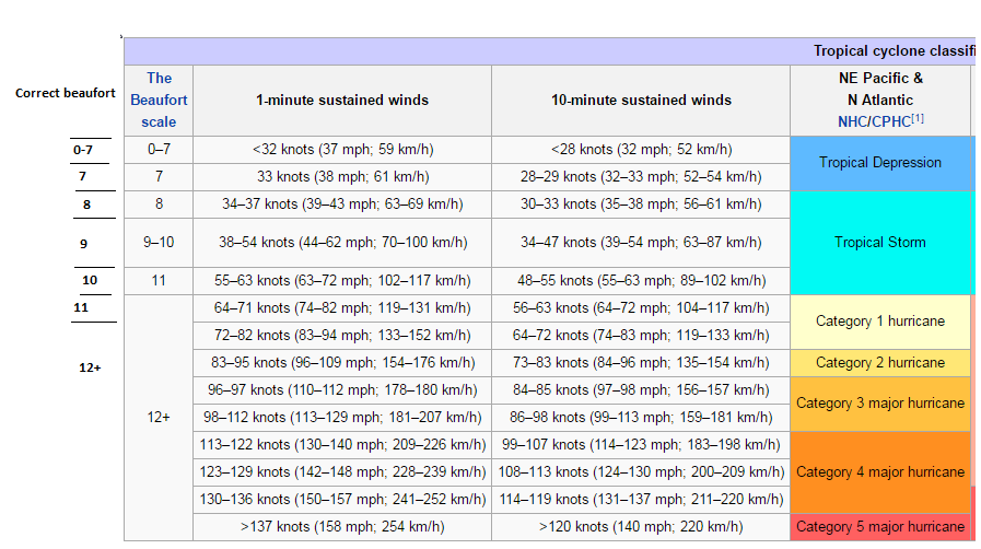 33 Knots To Mph >> Talk Tropical Cyclone Scales Wikipedia