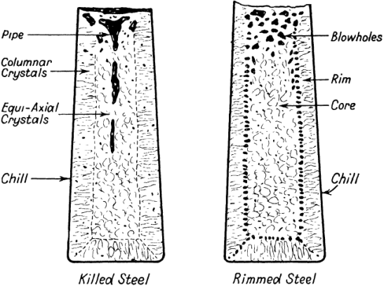 Image result for Ingot piping defect