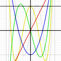 This image shows the first few Chebyshev polynomials of the second kind in the domain −1¼ < x < 1¼, −1¼ < y < 1¼; the flat U0, and U1, U2, U3, U4 and U5. Although not visible in the image, Un(1) = n + 1 and Un(−1) = (n + 1)(−1)n.