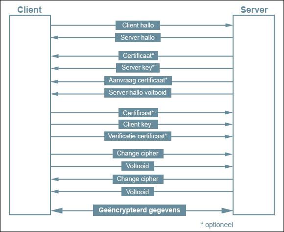 Client server handshake.jpg
