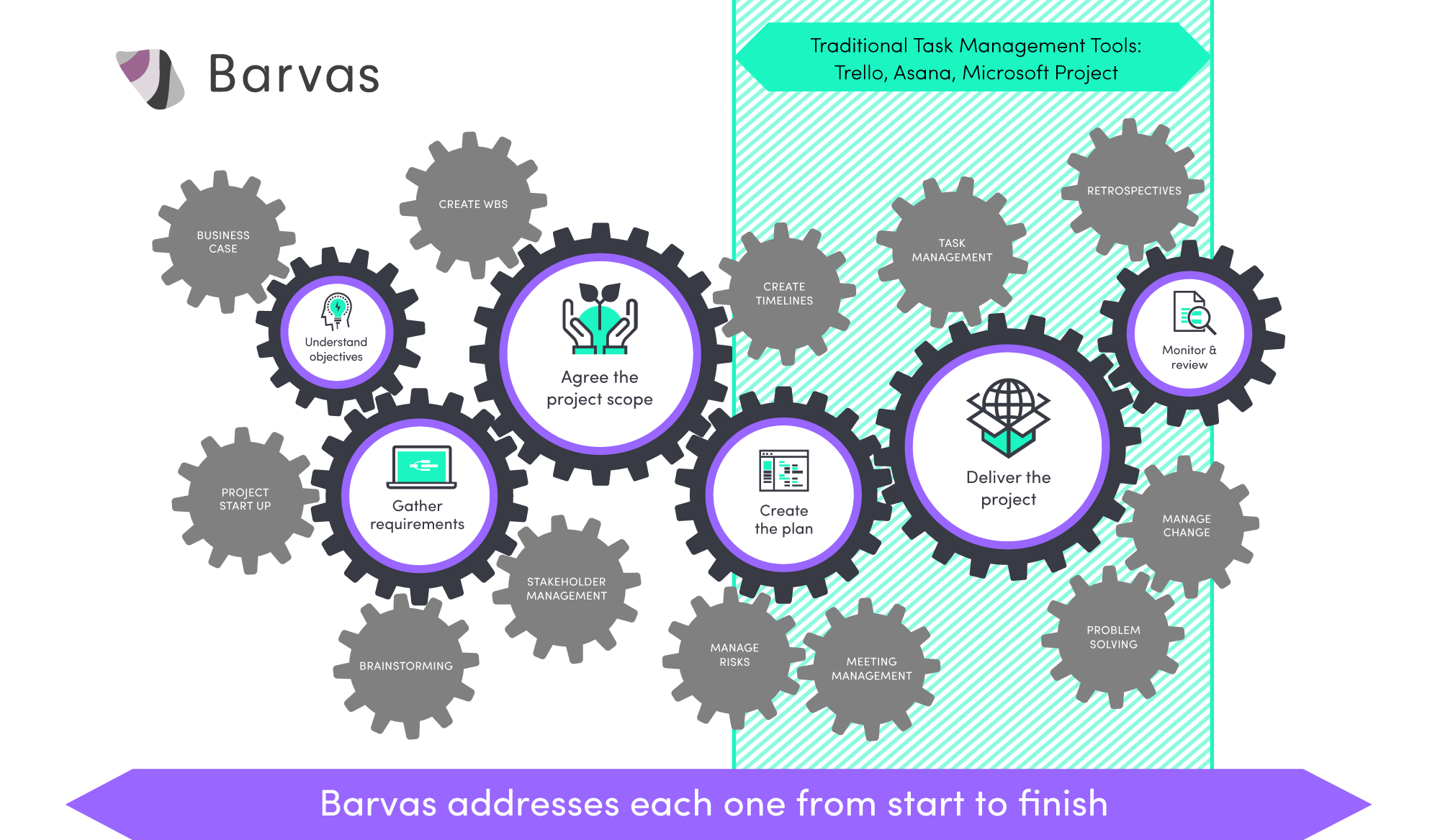 filecogs baravs 6 steps project management png