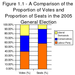 ComparisonVotesToSeats2005GeneralElection.png